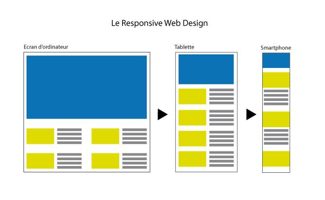 Schéma explicatif du Responsive Web Design