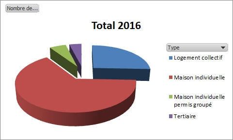 Infiltrométrie - Répartition des tests en 2016 -