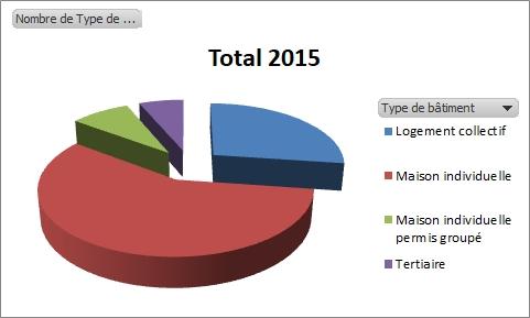 Infiltrométrie - Répartition 2015 -
